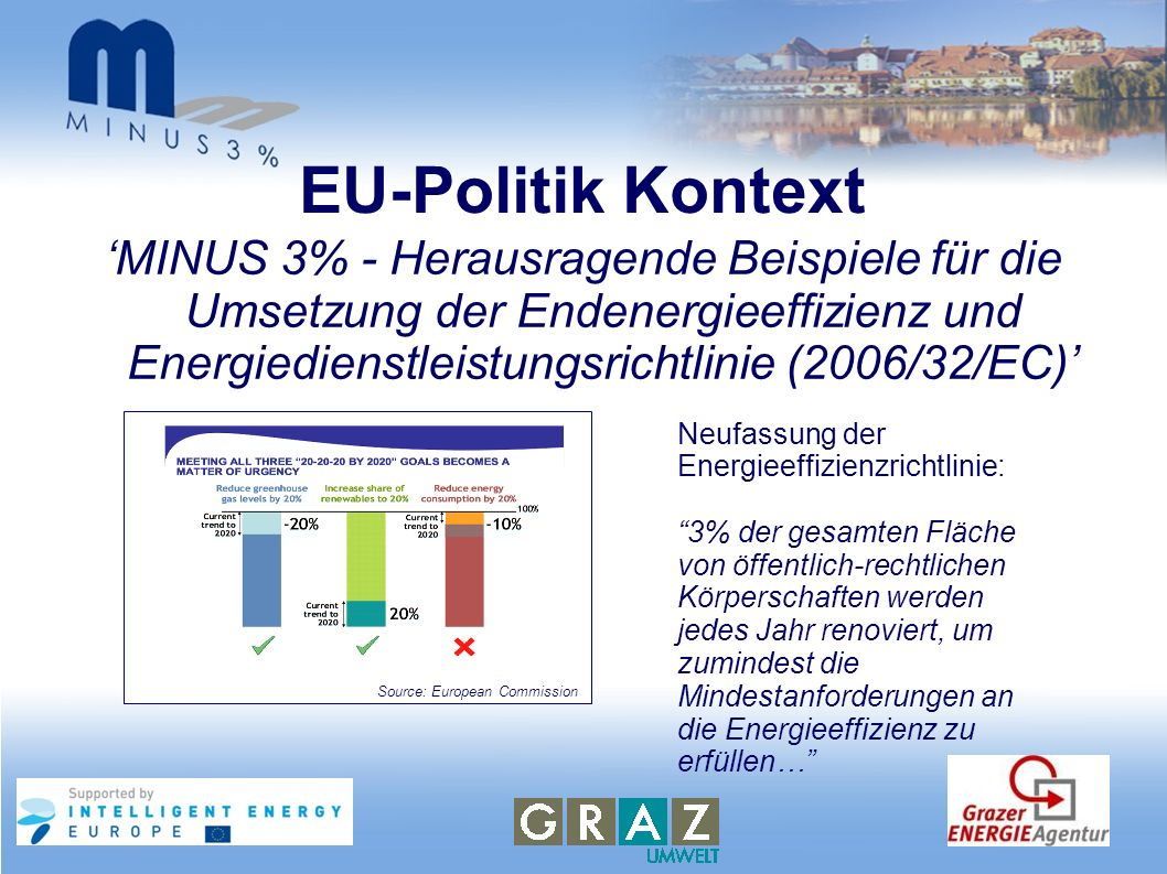 EU-Politik Kontext 'MINUS 3% - Herausragende Beispiele für die Umsetzung der Endenergieeffizienz und Energiedienstleistungsrichtlinie (2006/32/EC)'