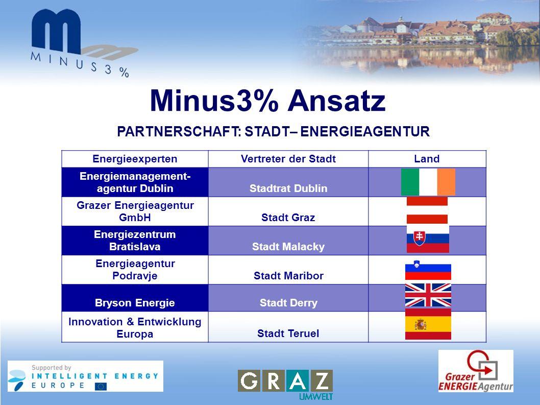 Minus3% Ansatz PARTNERSCHAFT: STADT– ENERGIEAGENTUR Energieexperten