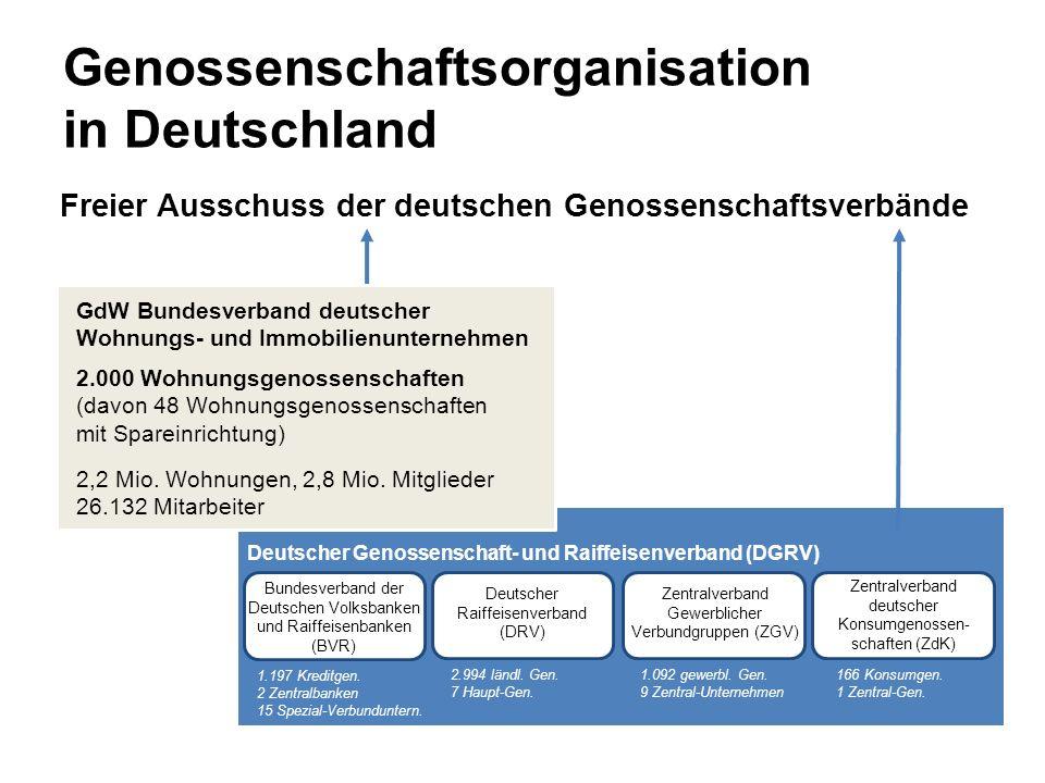 Genossenschaftsorganisation in Deutschland