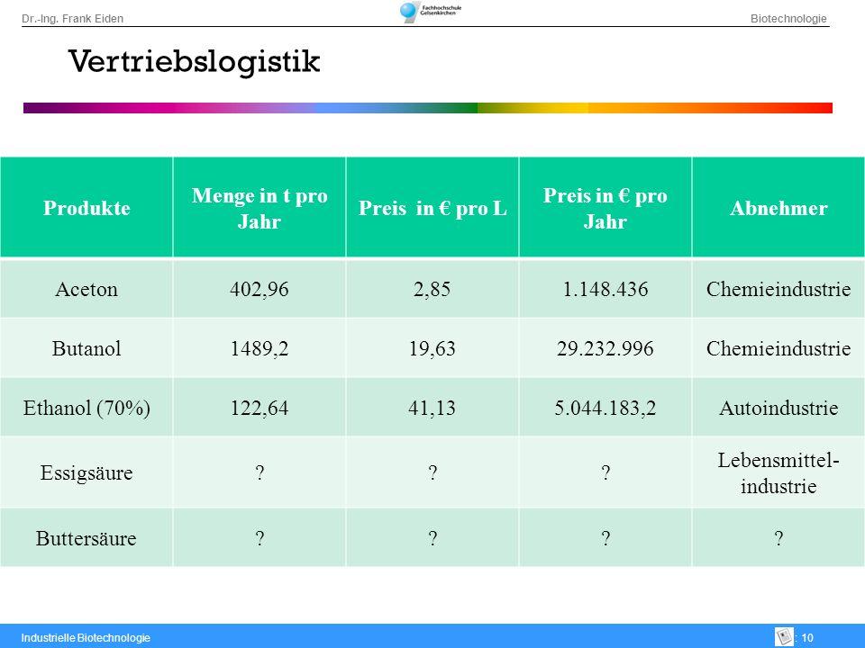 Vertriebslogistik Produkte Menge in t pro Jahr Preis in € pro L