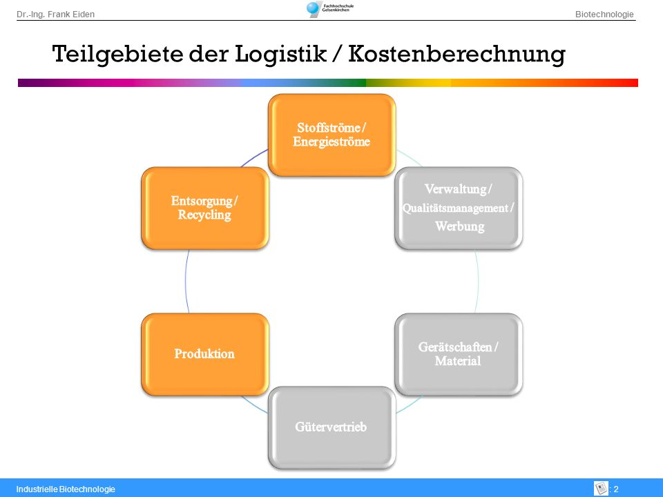 Teilgebiete der Logistik / Kostenberechnung