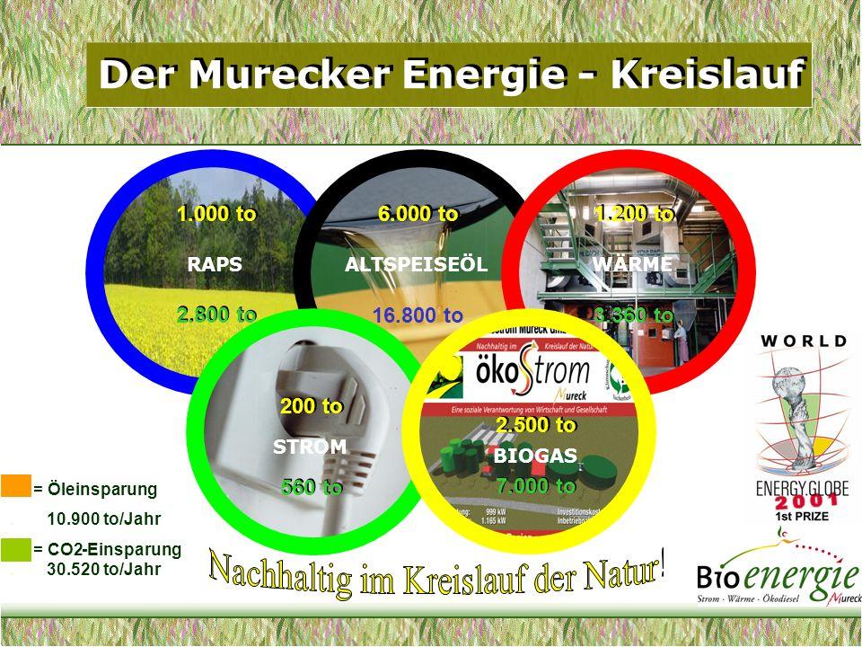 Der Murecker Energie - Kreislauf
