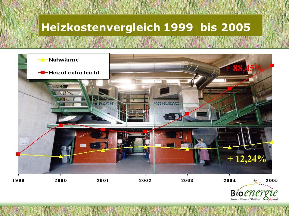 Heizkostenvergleich 1999 bis 2005