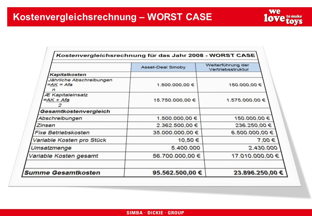 Kostenvergleichsrechnung – WORST CASE