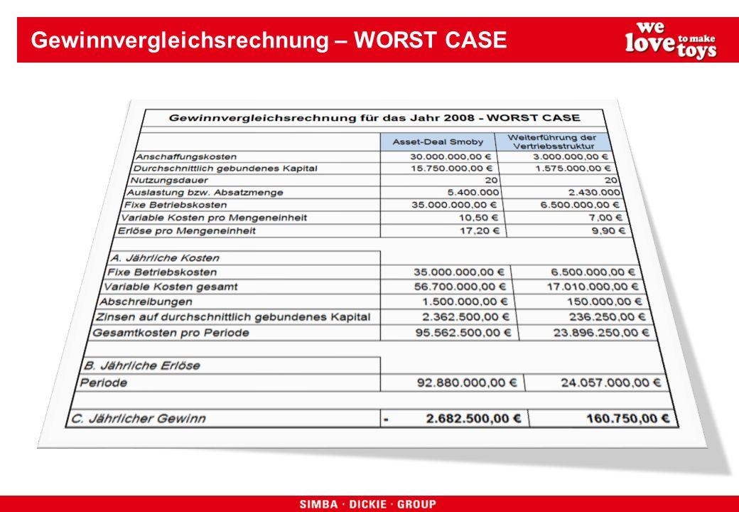 Gewinnvergleichsrechnung – WORST CASE