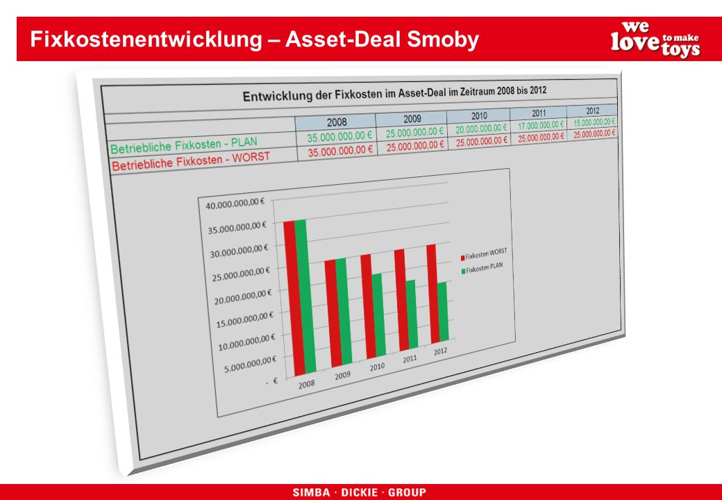 Fixkostenentwicklung – Asset-Deal Smoby