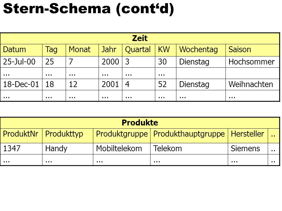 Stern-Schema (cont'd)