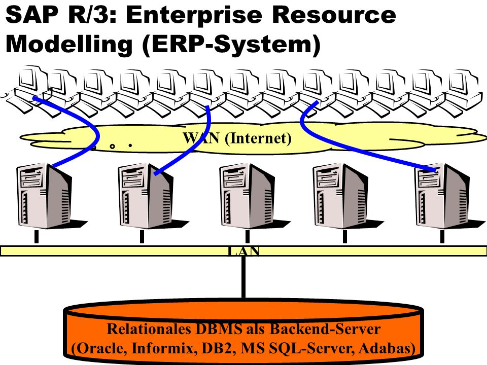 SAP R/3: Enterprise Resource Modelling (ERP-System)