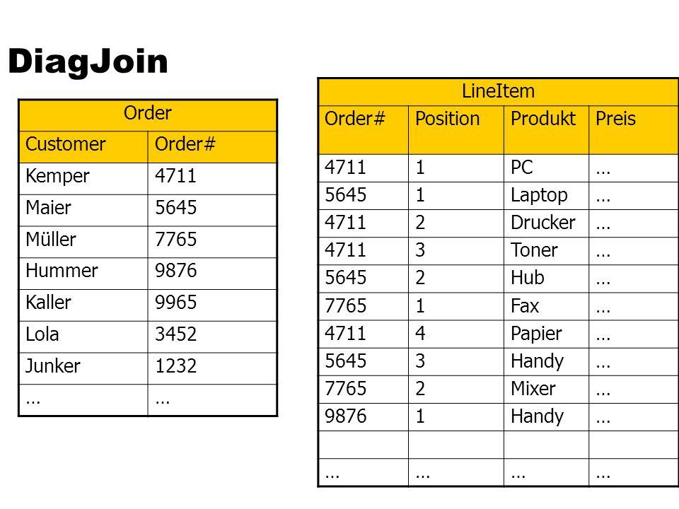 DiagJoin LineItem Order# Position Produkt Preis 4711 1 PC … 5645