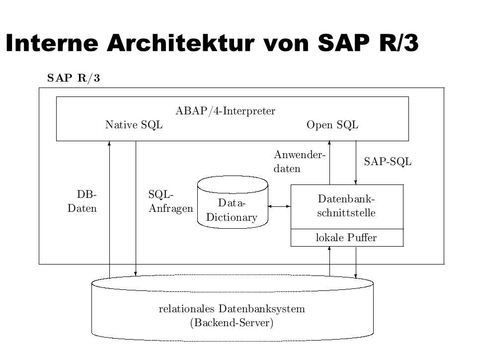 Interne Architektur von SAP R/3