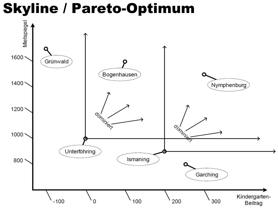 Skyline / Pareto-Optimum