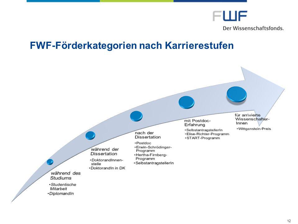 FWF-Förderkategorien nach Karrierestufen