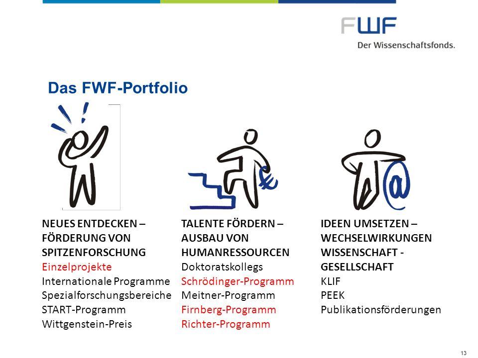 Das FWF-Portfolio NEUES ENTDECKEN – FÖRDERUNG VON SPITZENFORSCHUNG