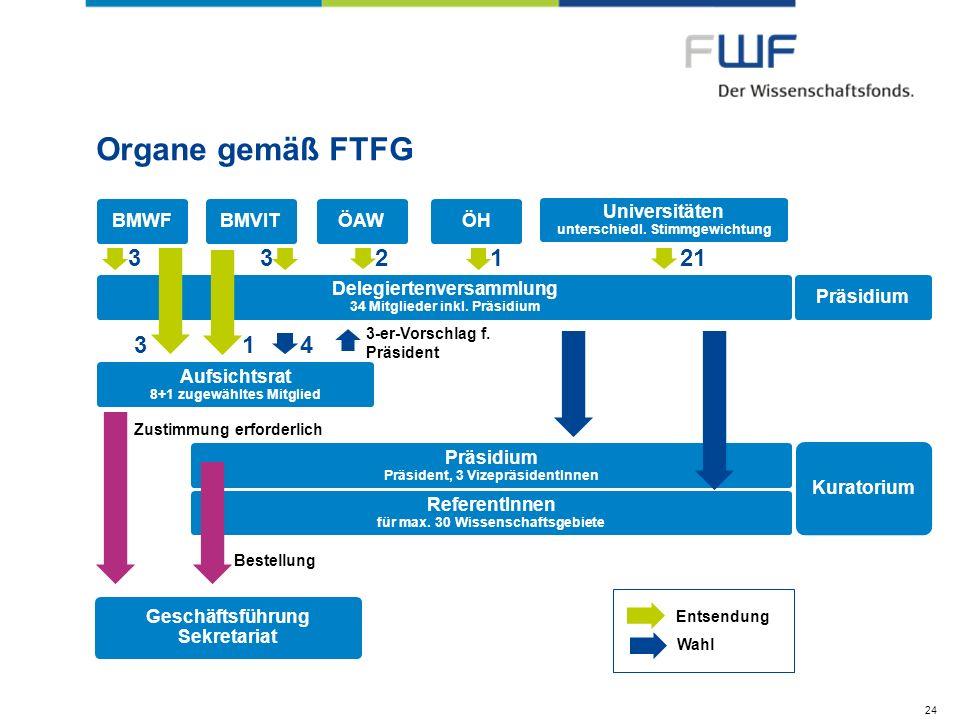 Organe gemäß FTFG 3 3 2 1 21 3 1 4 BMWF BMVIT ÖAW ÖH