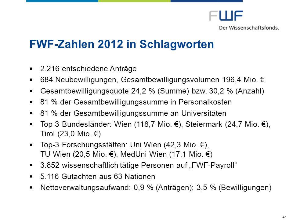 FWF-Zahlen 2012 in Schlagworten