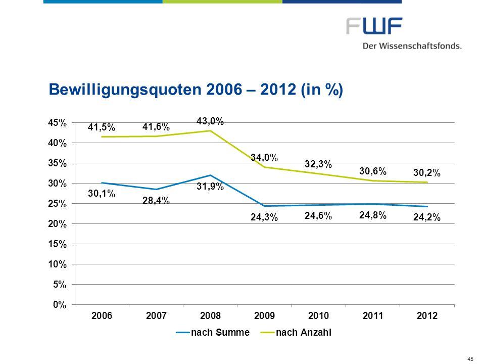 Bewilligungsquoten 2006 – 2012 (in %)