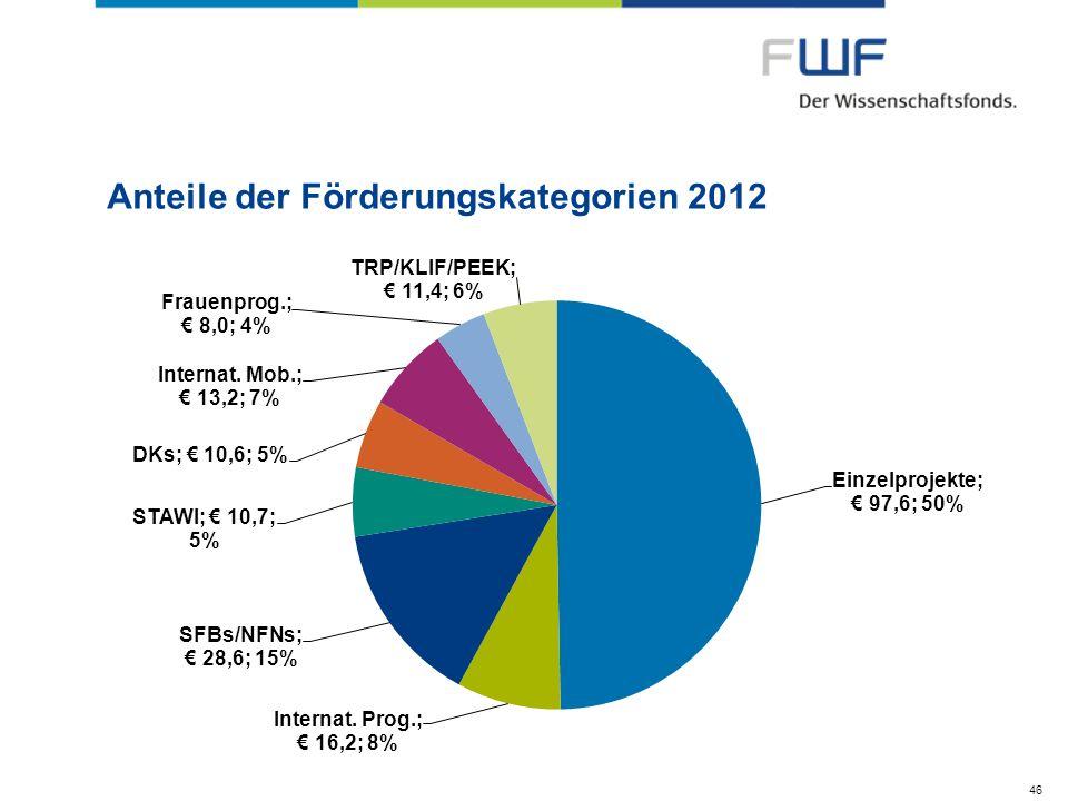 Anteile der Förderungskategorien 2012