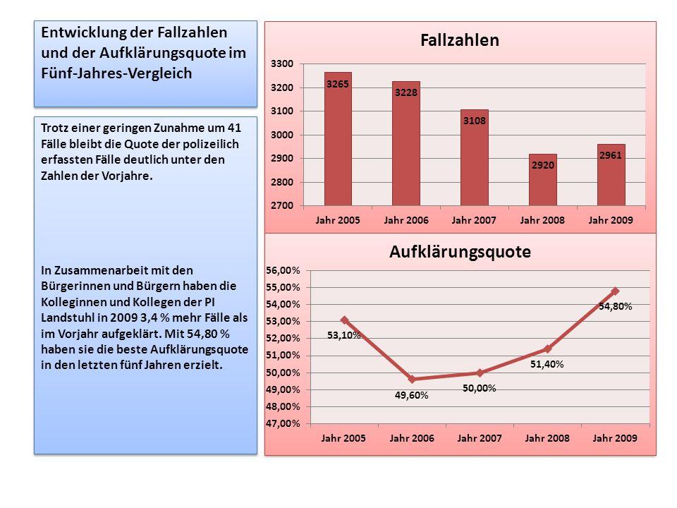 Entwicklung der Fallzahlen und der Aufklärungsquote im Fünf-Jahres-Vergleich