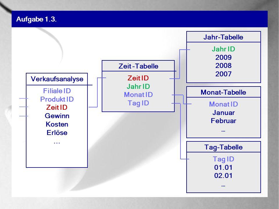 Aufgabe 1.3. Jahr-Tabelle. Jahr ID. 2009. 2008. 2007. Zeit -Tabelle. Zeit ID. Jahr ID. Monat ID.