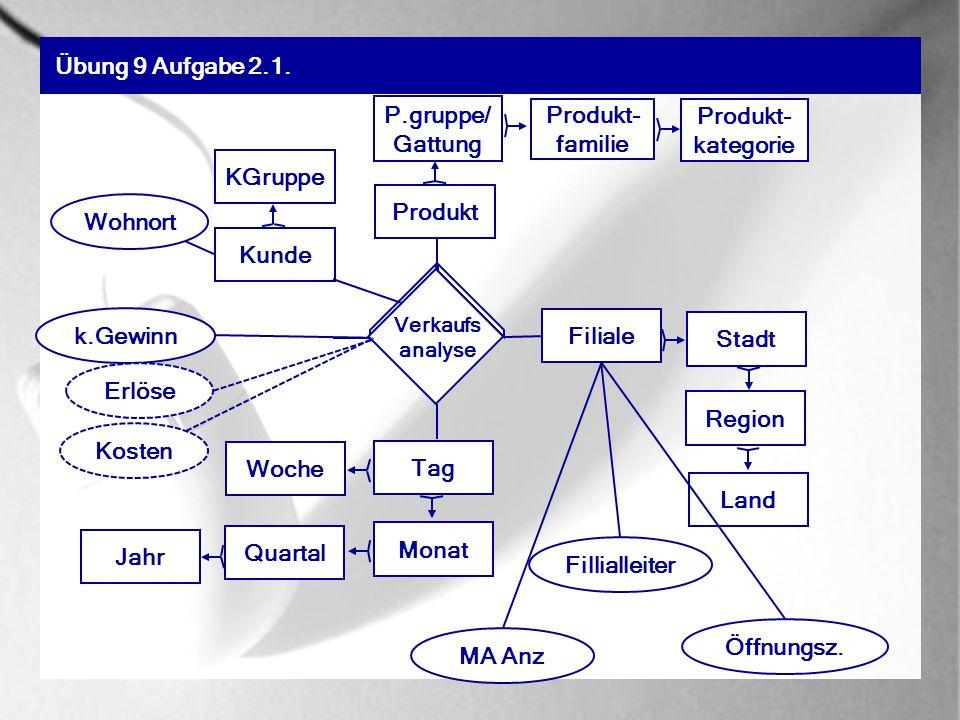 Übung 9 Aufgabe 2.1. P.gruppe/Gattung Produkt-familie