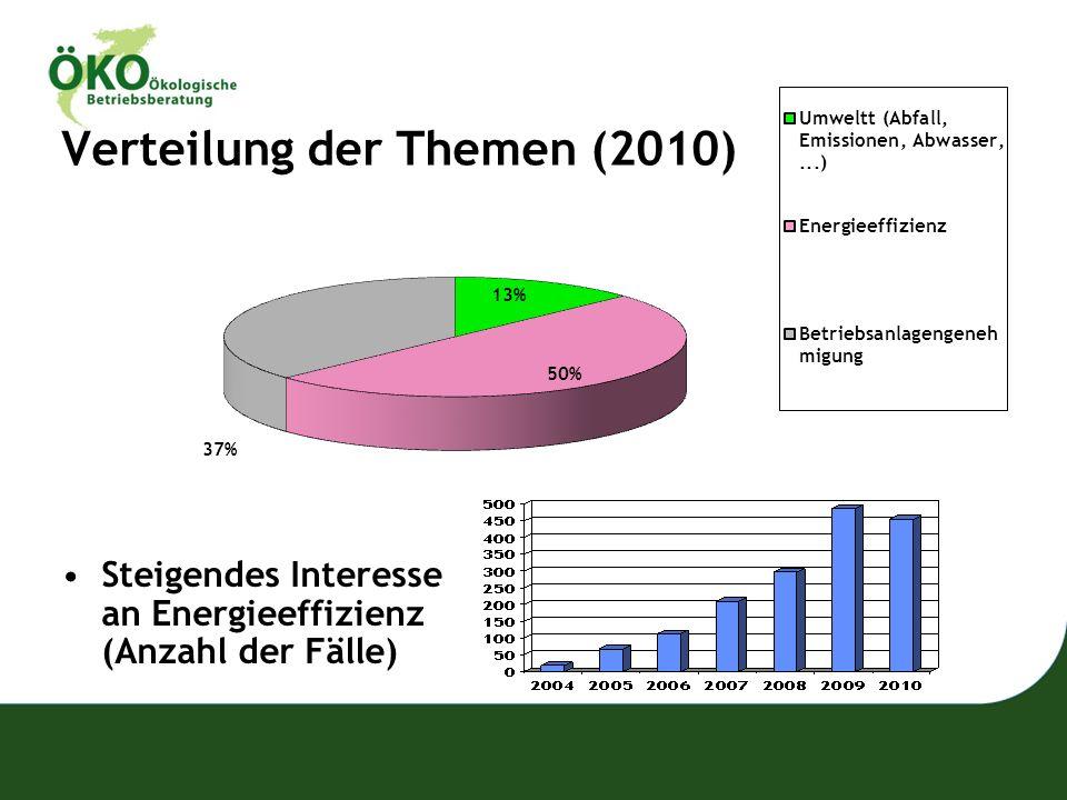 Verteilung der Themen (2010)