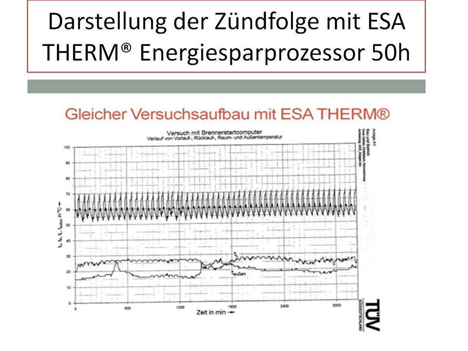 Darstellung der Zündfolge mit ESA THERM® Energiesparprozessor 50h