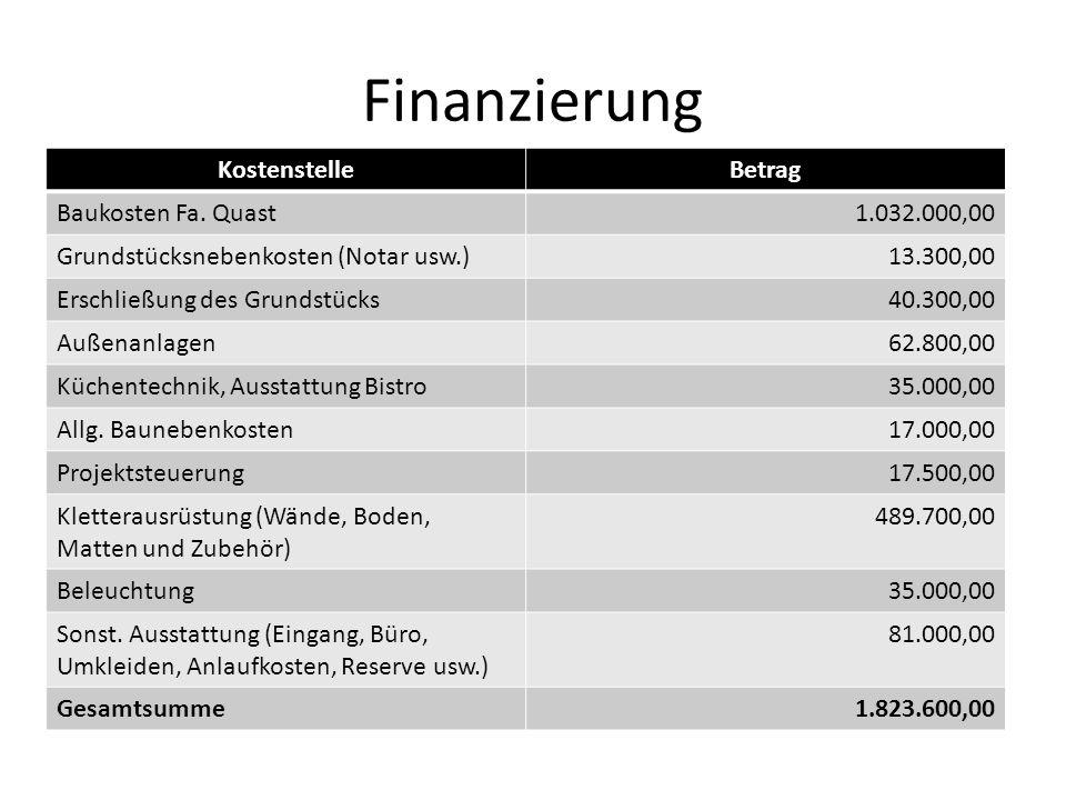 Finanzierung Kostenstelle Betrag Baukosten Fa. Quast 1.032.000,00