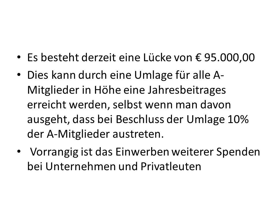 Es besteht derzeit eine Lücke von € 95.000,00