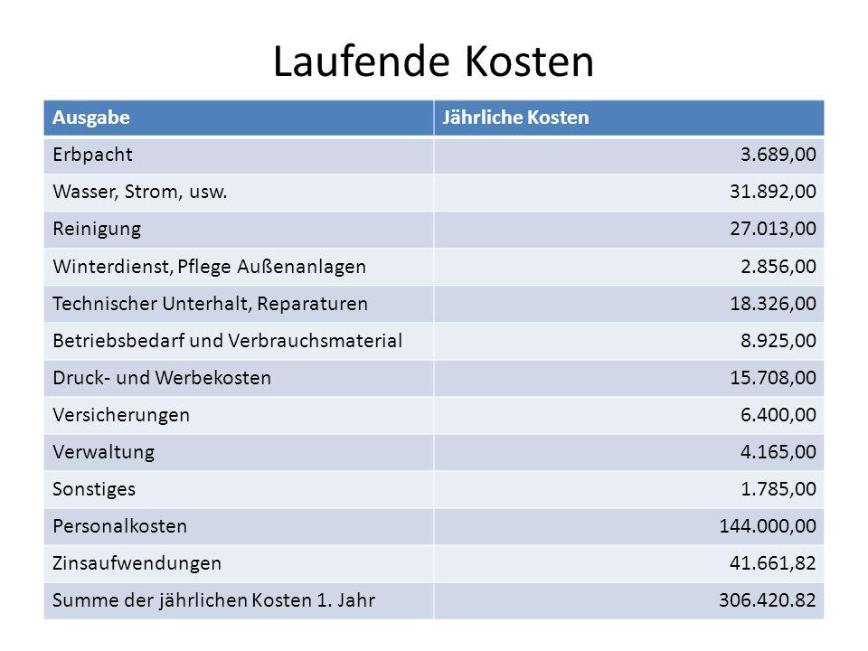 Laufende Kosten Ausgabe Jährliche Kosten Erbpacht 3.689,00