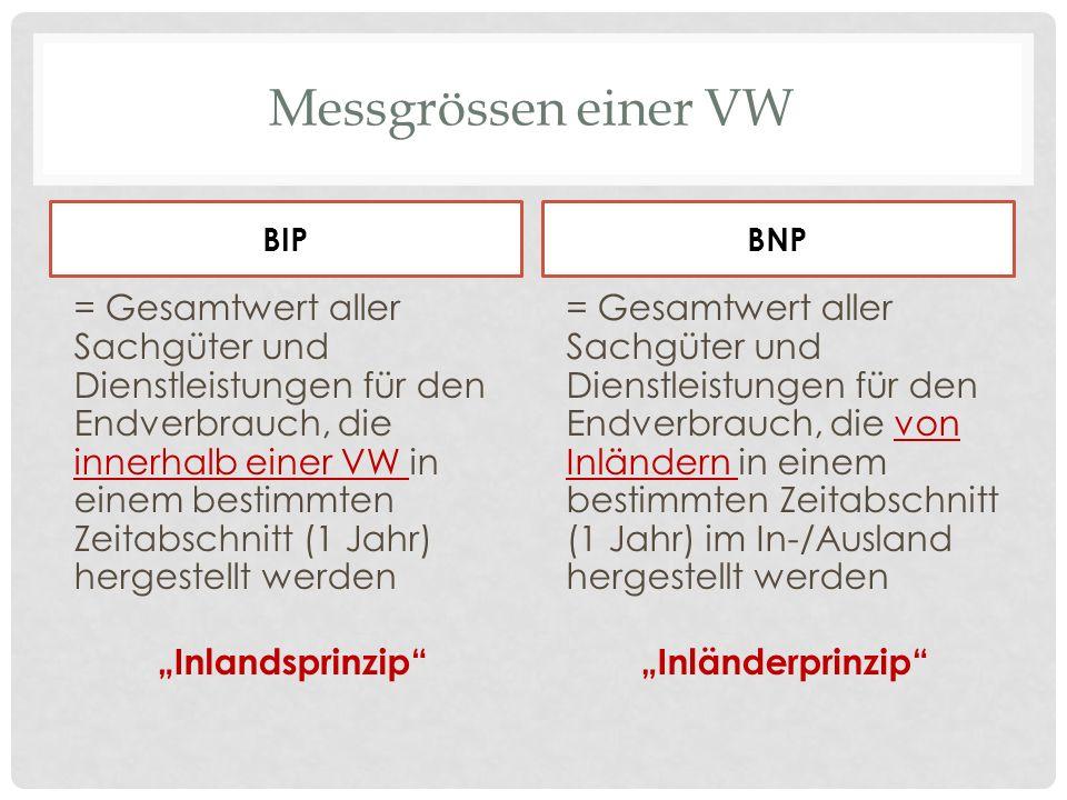 Messgrössen einer VW BIP. BNP.