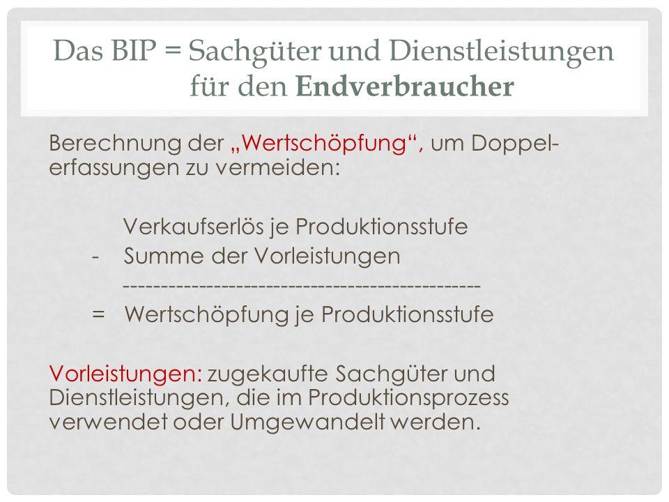 Das BIP = Sachgüter und Dienstleistungen für den Endverbraucher