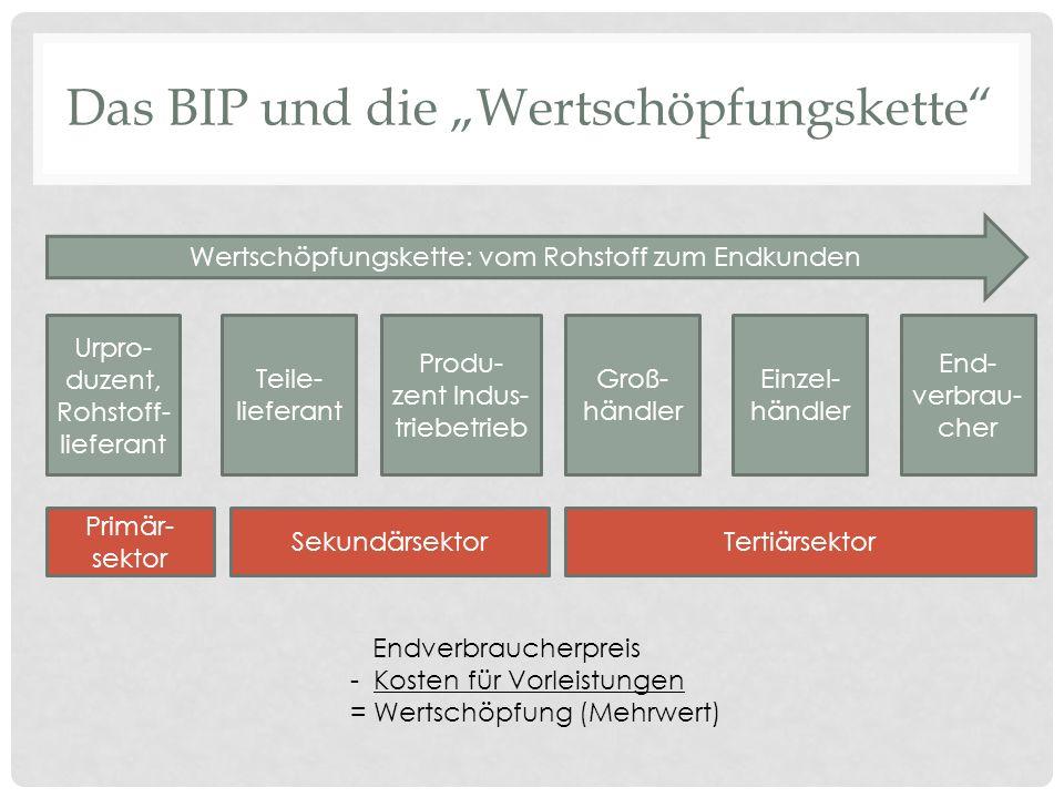 """Das BIP und die """"Wertschöpfungskette"""