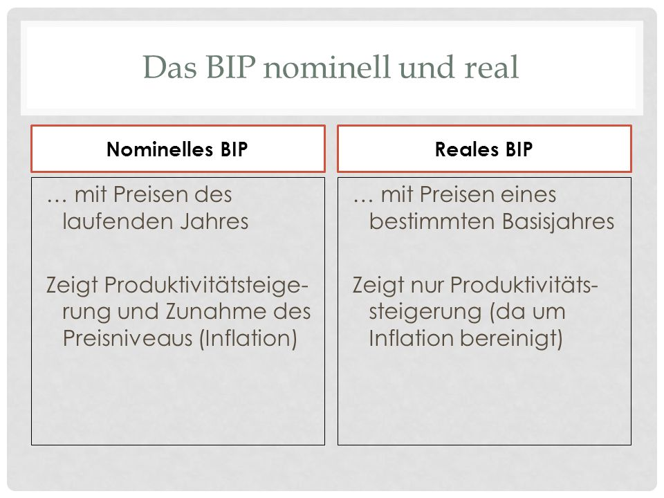 Das BIP nominell und real