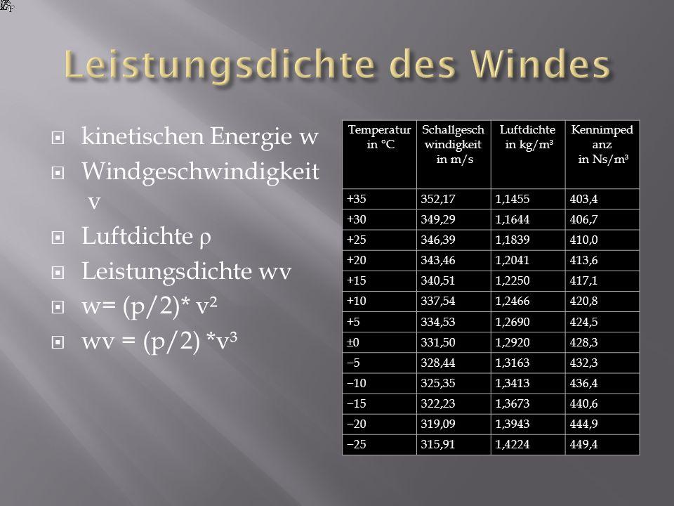 Leistungsdichte des Windes