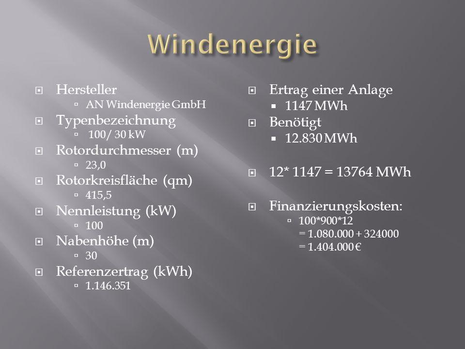 Windenergie Hersteller Typenbezeichnung Rotordurchmesser (m)