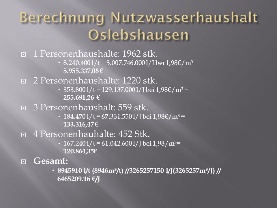 Berechnung Nutzwasserhaushalt Oslebshausen