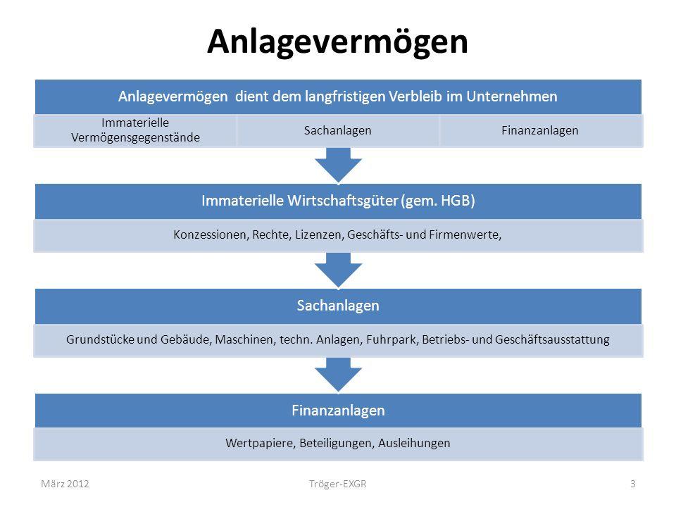 Anlagevermögen März 2012 Tröger-EXGR