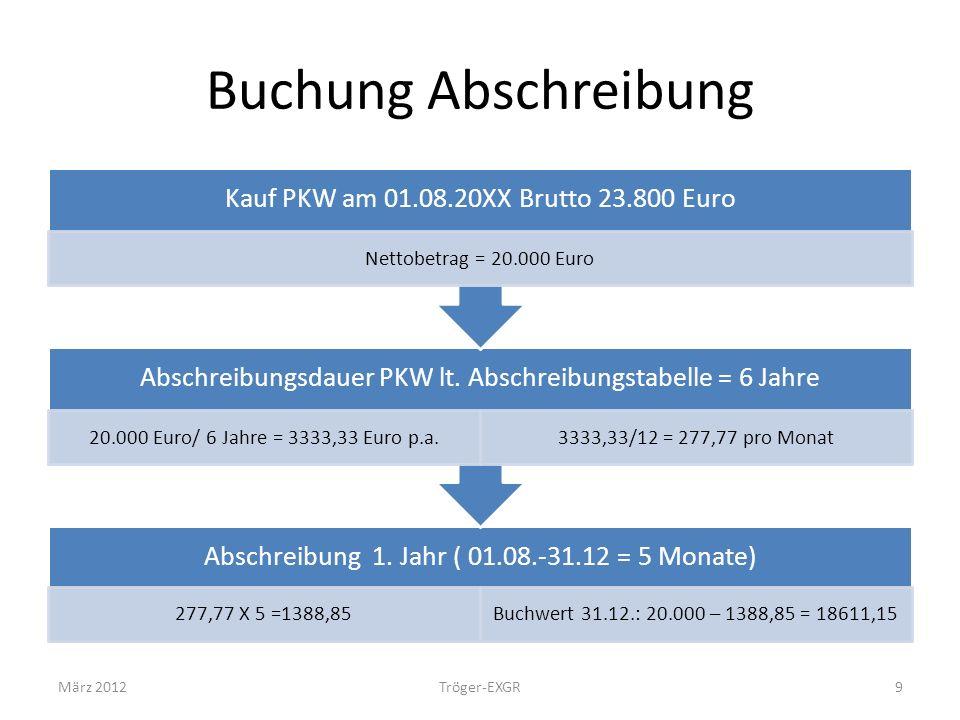 Buchung Abschreibung März 2012 Tröger-EXGR