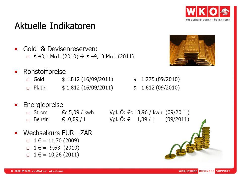 Aktuelle Indikatoren Gold- & Devisenreserven: Rohstoffpreise