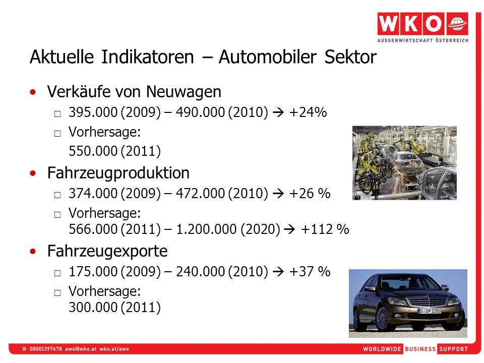 Aktuelle Indikatoren – Automobiler Sektor
