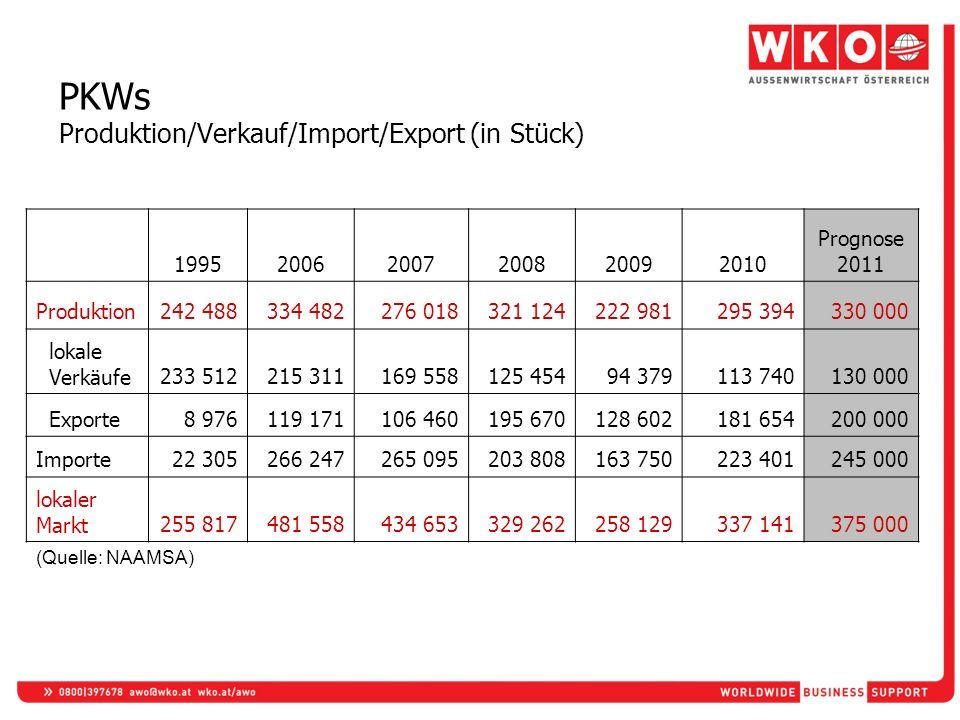 PKWs Produktion/Verkauf/Import/Export (in Stück)