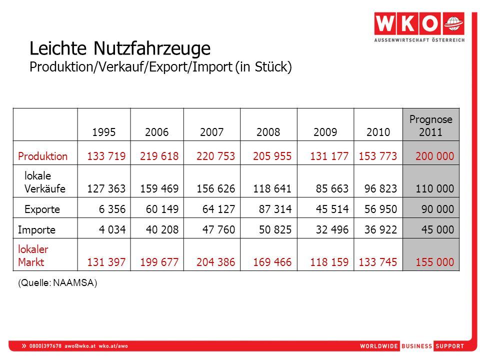 Leichte Nutzfahrzeuge Produktion/Verkauf/Export/Import (in Stück)