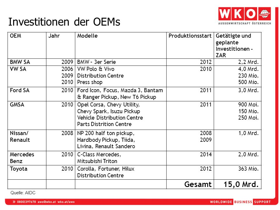Investitionen der OEMs