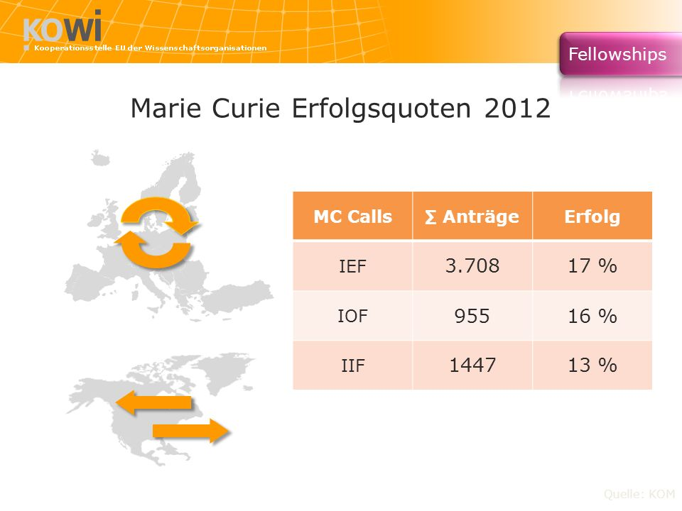Marie Curie Erfolgsquoten 2012