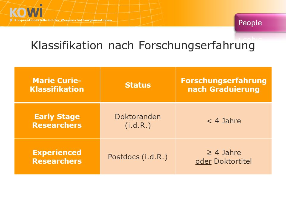 Klassifikation nach Forschungserfahrung