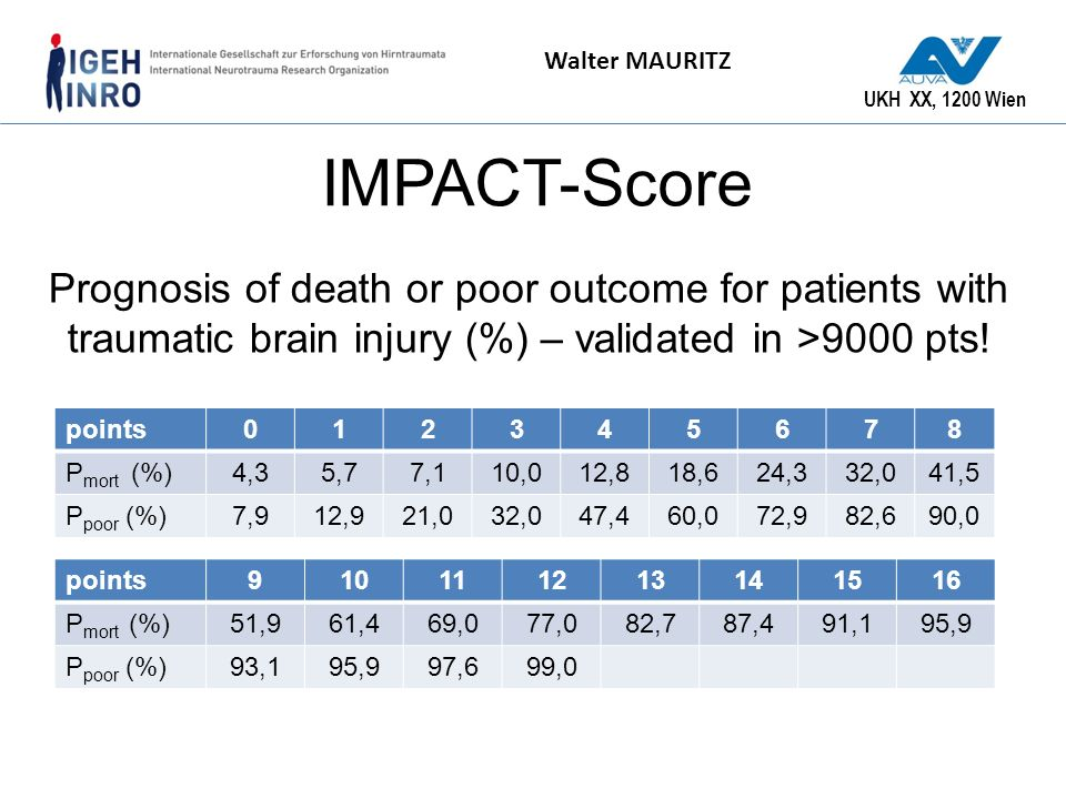 IMPACT-Score Prognosis of death or poor outcome for patients with traumatic brain injury (%) – validated in >9000 pts!
