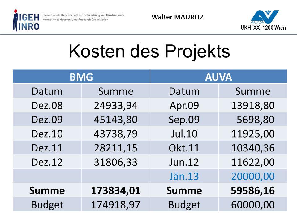 Kosten des Projekts BMG AUVA Datum Summe Dez.08 24933,94 Apr.09