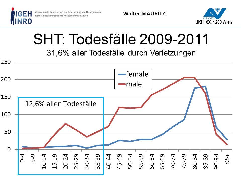 SHT: Todesfälle 2009-2011 31,6% aller Todesfälle durch Verletzungen