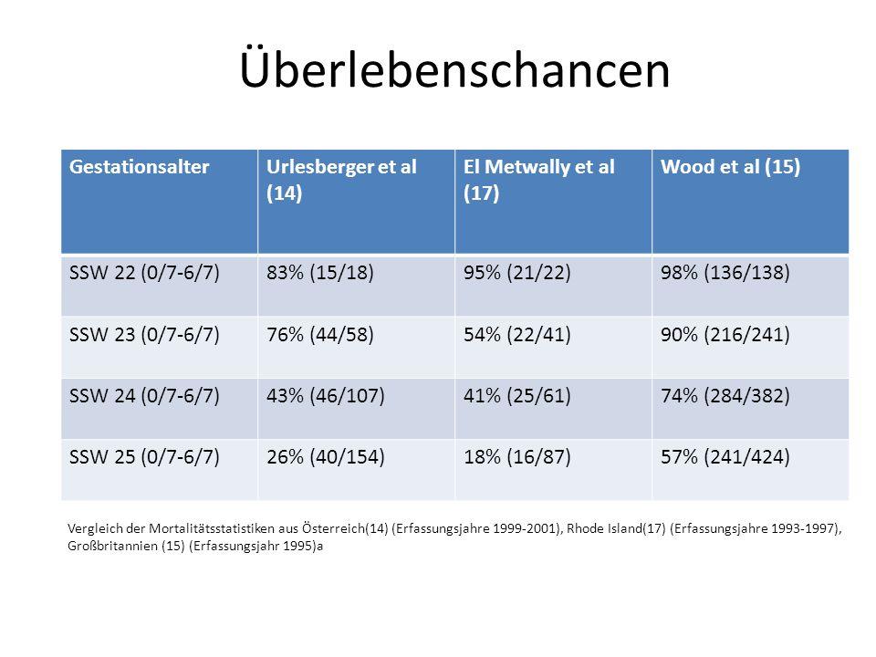 Überlebenschancen Gestationsalter Urlesberger et al (14)