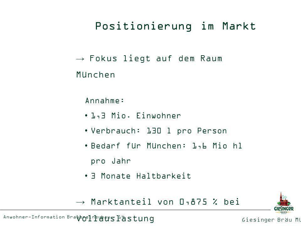 Positionierung im Markt